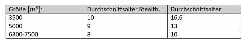 Durchschnittsalter der StealthGas Flotte im Vergleich zum Durchschnittsalter in der Branche
