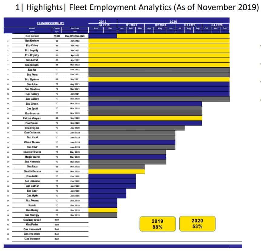 Fleet Employment 2020 StealthGas