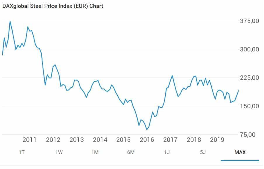 10 Jahres Chart des Steel Price Index