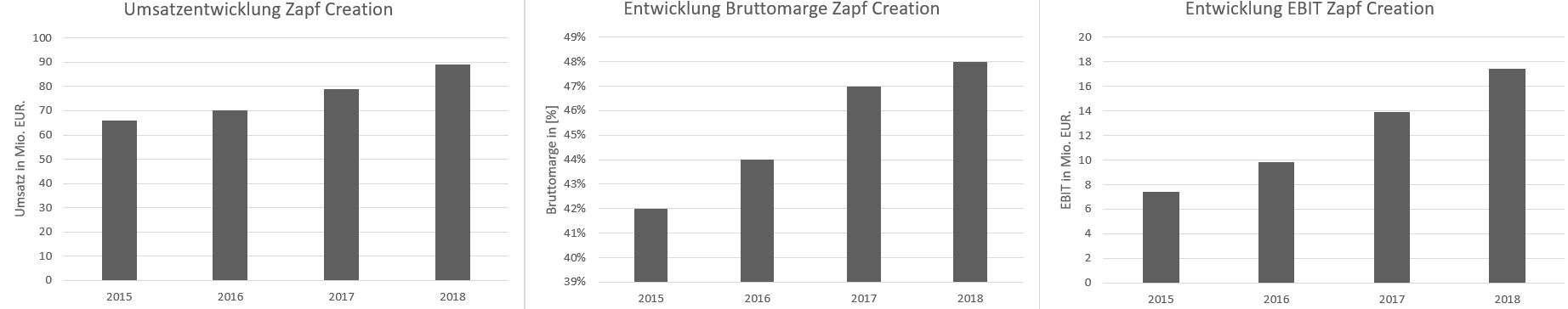 Zapf Creation wurde in den letzten vier Jahren deutlich profitabler