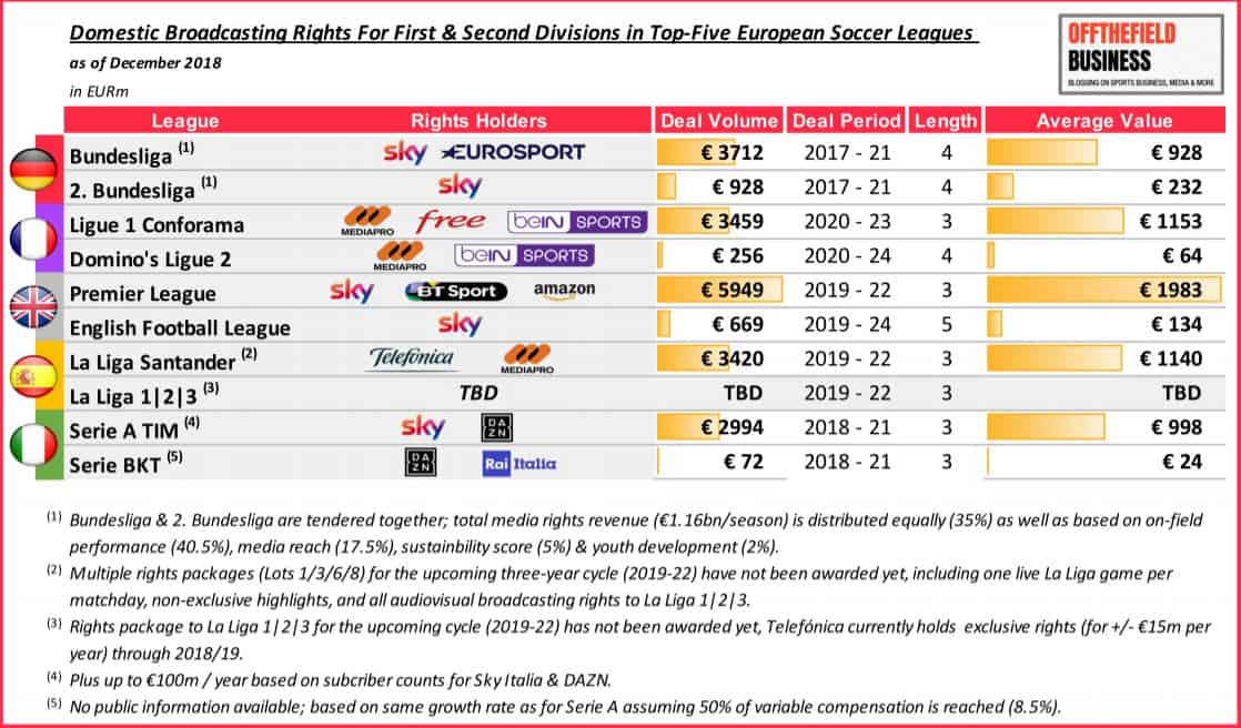 Heimische Fernsehrechte der Bundesliga